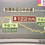 世帯年収が20年前から122万円も下落。