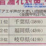 アエギ声の大きさ1位が千葉県、2位が福岡県。