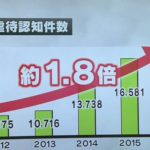 大阪府の虐待認知件数が5年間で約1,8倍に急増!