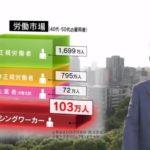 日本には統計に載らないミッシングワーカーが失業者数72万人を上回る103万人もいる。