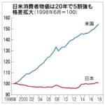 日米の物価の差が20年間で5割超も拡大。日本は20年間全く物価が上がっていない。