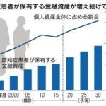認知症患者の金融資産が200兆円を突破。