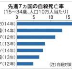 日本の若年層の自殺が先進国7か国で最悪。