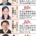 毎日新聞の駒崎弘樹の安倍総理70点は「税金をもっとくれ!」という意味。