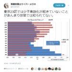 東京23区では少子高齢化は起きていない。