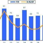 過当競争により「美容室」の倒産が過去10年で最多に迫る勢い(東京商工リサーチ)
