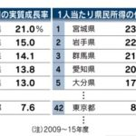 東京一極集中に異変。成長率が全国平均を下回る低さ。