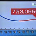 自己破産件数が7万人超。キャッシュレス導入により増加傾向。